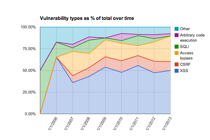 analysis of the evolution of the various vulnerabilities of Drupal